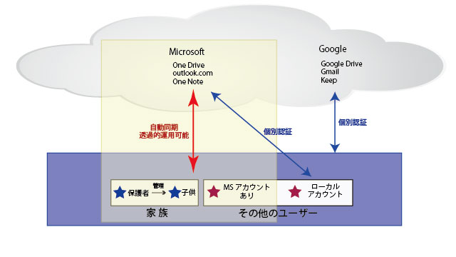 Windows10のアカウントの種類とMicrosoftアカウントの関係