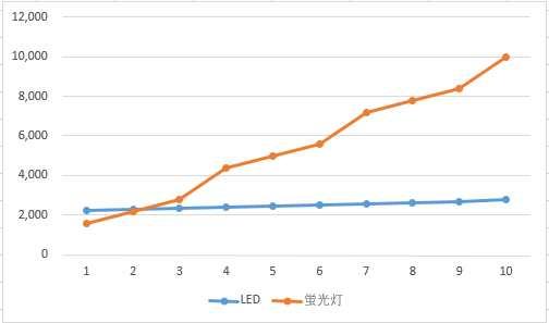 2年強で累計コストは逆転し以降LEDの方がお得になる。10年間の累計では7,236円もお得に。